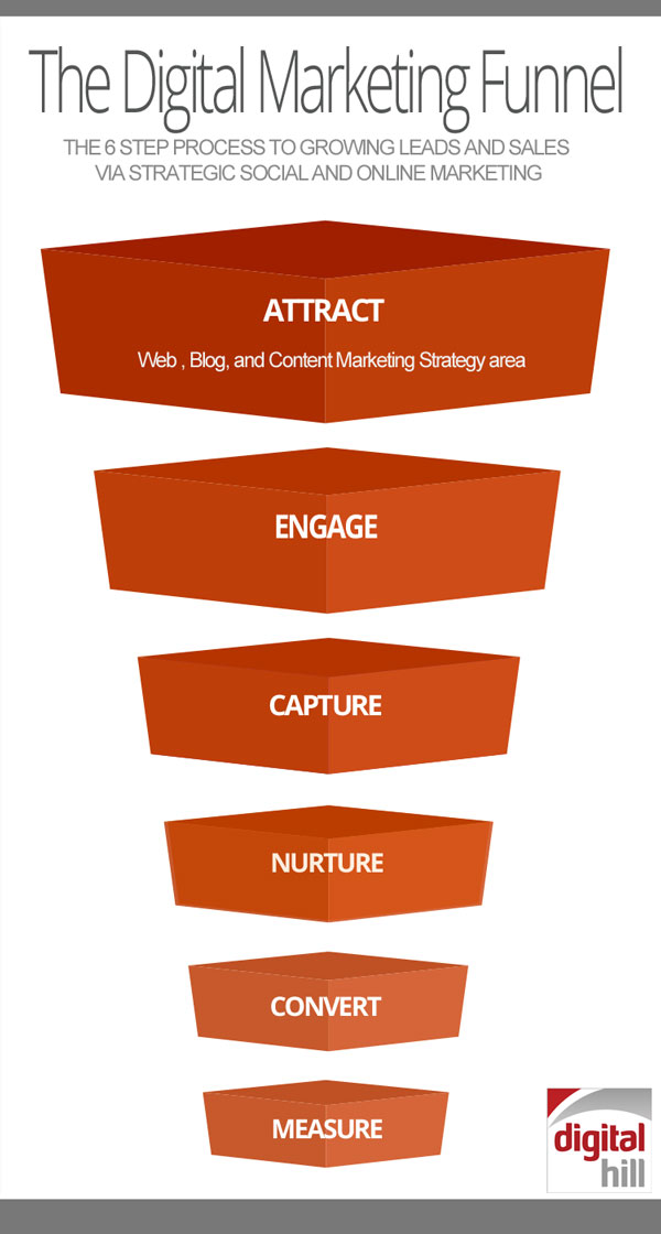 The Digital Marketing Funnel Explained